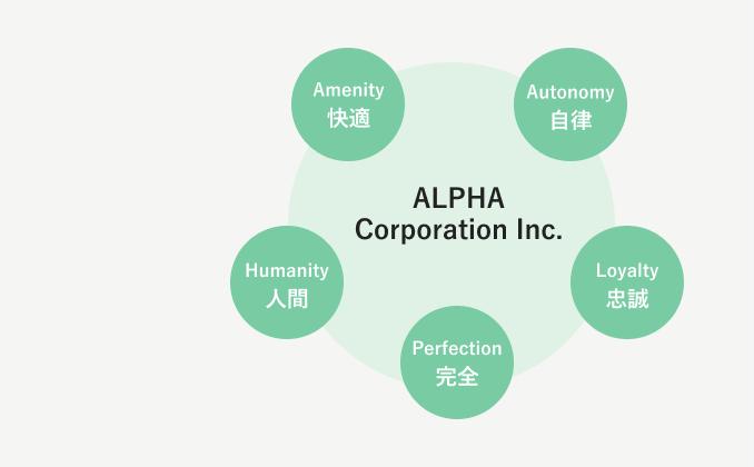 Amenity 快適 Autonomy 自律 Loyalty 忠誠 Perfection 完全 Humanity 人間 ALPHA Corporation Inc.